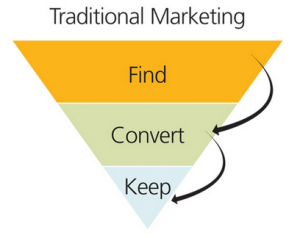 Tradition of Success Traditional Marketing