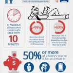Life Insurance in Australia an Infographic