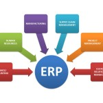 Trending Now in ERP Software Usage